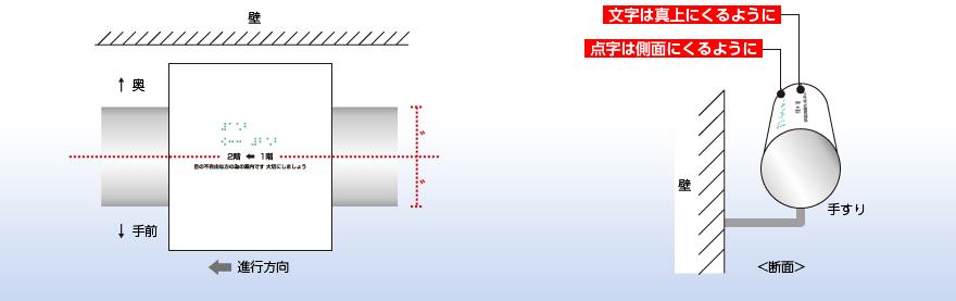 手すりの進行方向に向かって手前を下にして貼り付け。点字は側面にくるように、文字は真上にくるように貼り付け。