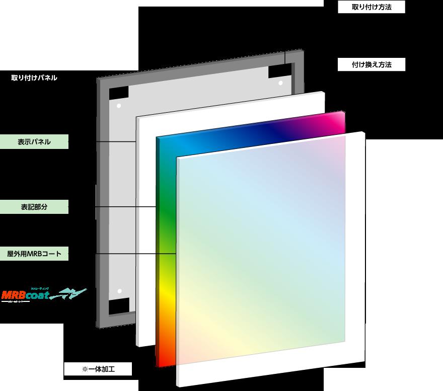 取り付けパネル・表示パネル{UV点字印刷(マポレット)・インクジェット印刷、屋外用MRBコート}の2つからなる、マポレット 実用新案表示パネルは、まどか株式会社の実用新案登録済製