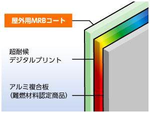 MRBコート仕様サイン看板構造図